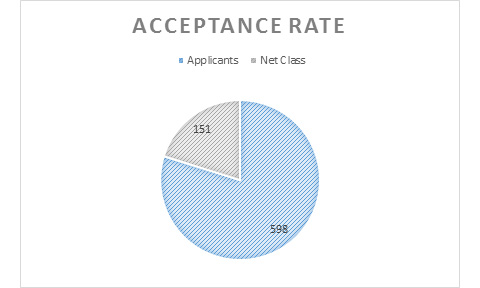 MSFRM Class Profile: Acceptance Rate