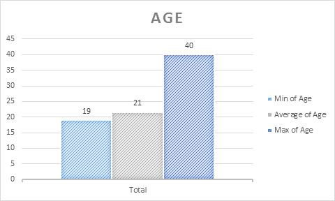 MSFRM Class Profile: Age