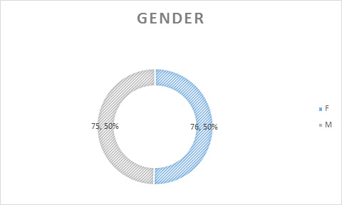 MSFRM Class Profile: Gender