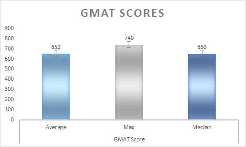 MSFRM Class Profile: GMAT Scores