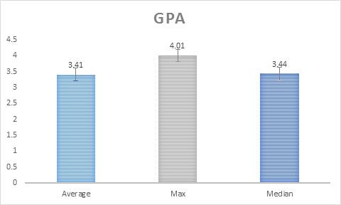 MSFRM Class Profile: GPA