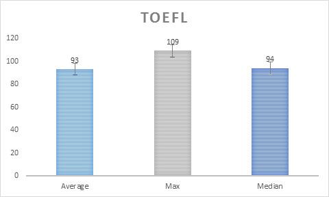 MSFRM Class Profile: TOEFL