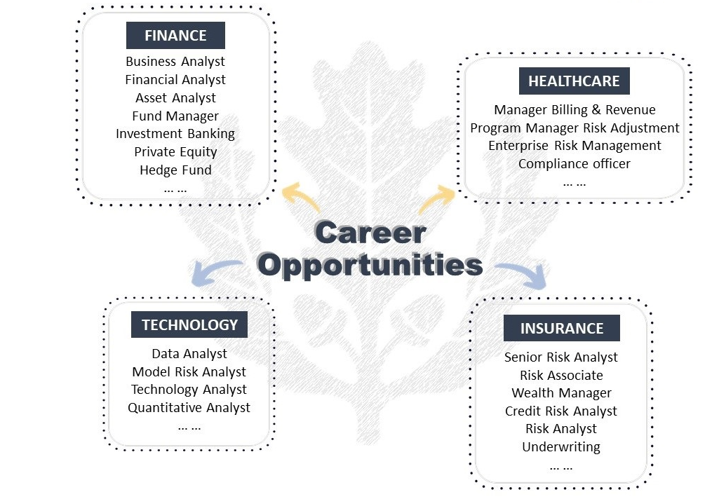 Risk Management Career Opportunities