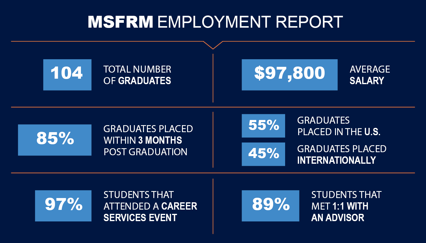 UConn Master's in Financial Risk Management Employment Report Number of Graduates Salary Placement Career Services Advising